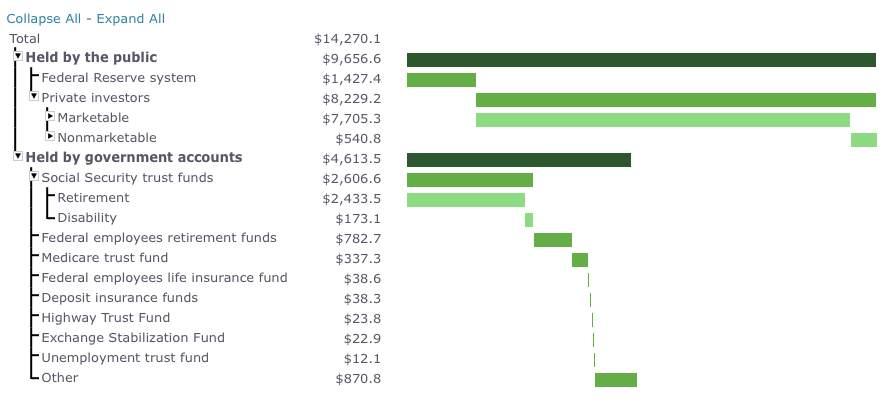 ¿Quién tiene la deuda de EE.UU.?