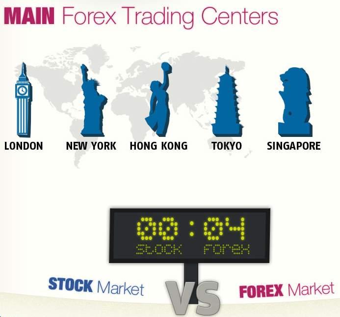 El Mercado Financiero más grande del Mundo