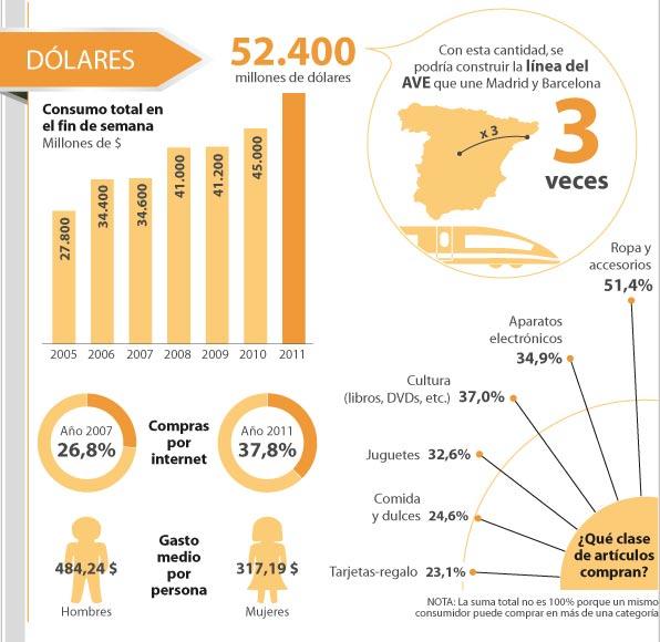 Tres días de consumo americano = tres meses de producción industrial española