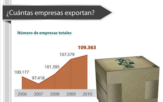 ¿Cómo son las exportaciones españolas?