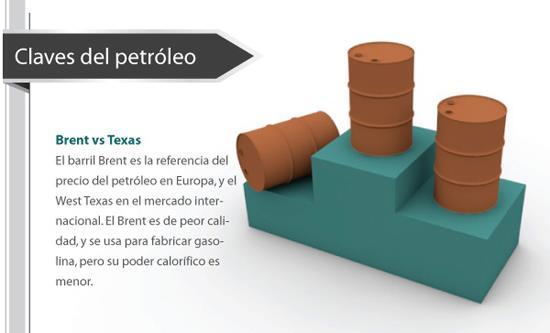 ¿En qué mercados cotizan el barril de Brent y el de Texas?