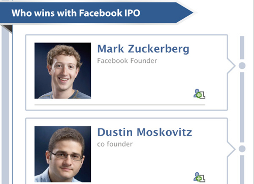 "Will Facebook be ""liked"" on the stock market?"