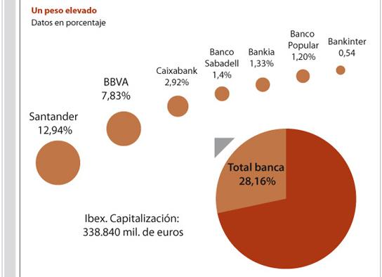 El castigo bursátil a la banca española (hasta el 9 de mayo)