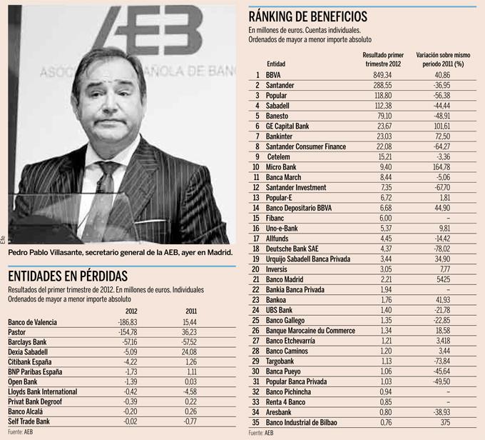 Resultados de la banca española