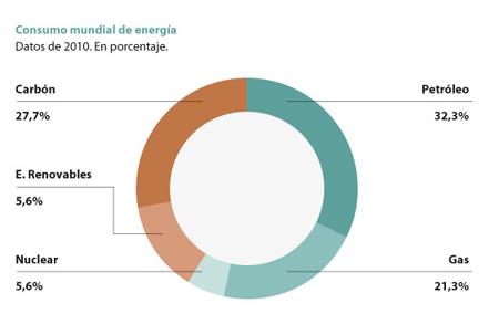 La dependencia energética de España