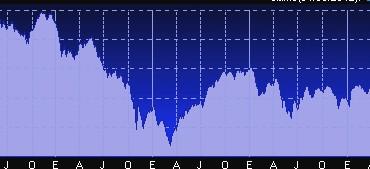 ¿Cómo se estructura el Mercado Bursátil en España?