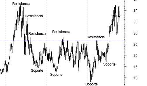 ¿Qué indican los conceptos de soporte y resistencia?