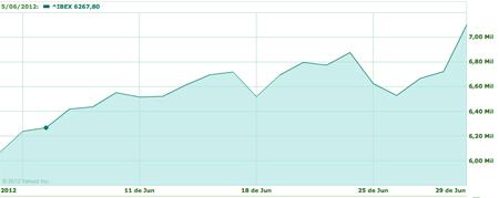La bolsa sube un 16,6% en junio y vive el mejor mes de su historia