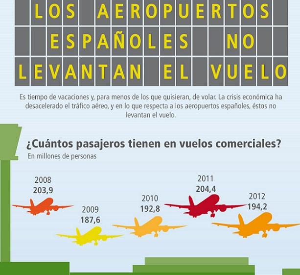 Infografía: Los aeropuertos españoles no levantan el vuelo
