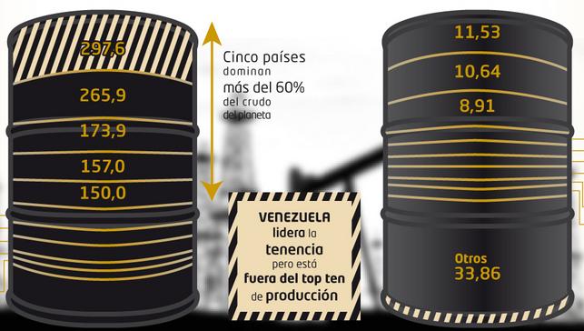 Infografía: Los gigantes del Oro negro