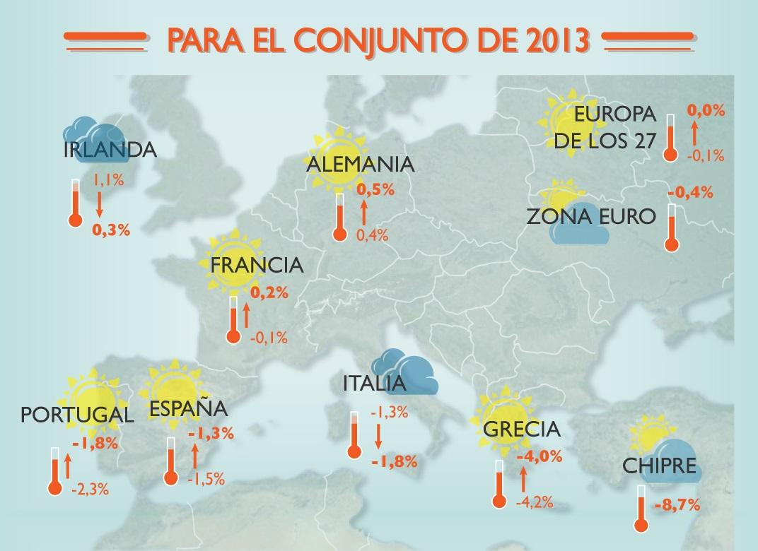 Infografía. Las previsiones de otoño, desde Bruselas