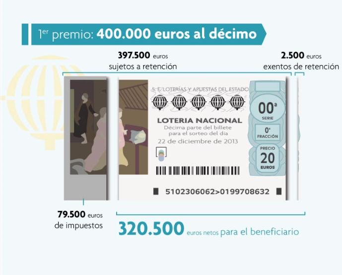Infografía: La Lotería de Navidad 2013… y su nuevo impuesto