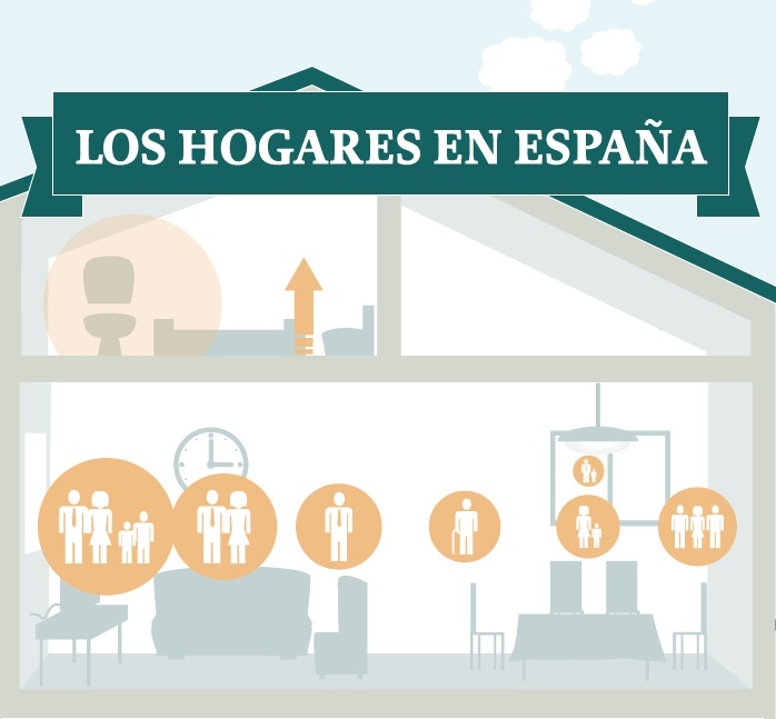 Infografía: Los hogares en España