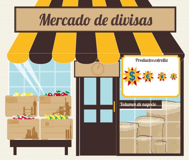 Infografía: Un mercado donde las divisas son el producto estrella