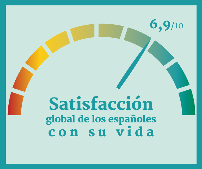 Infografía: ¿Vivimos satisfechos?