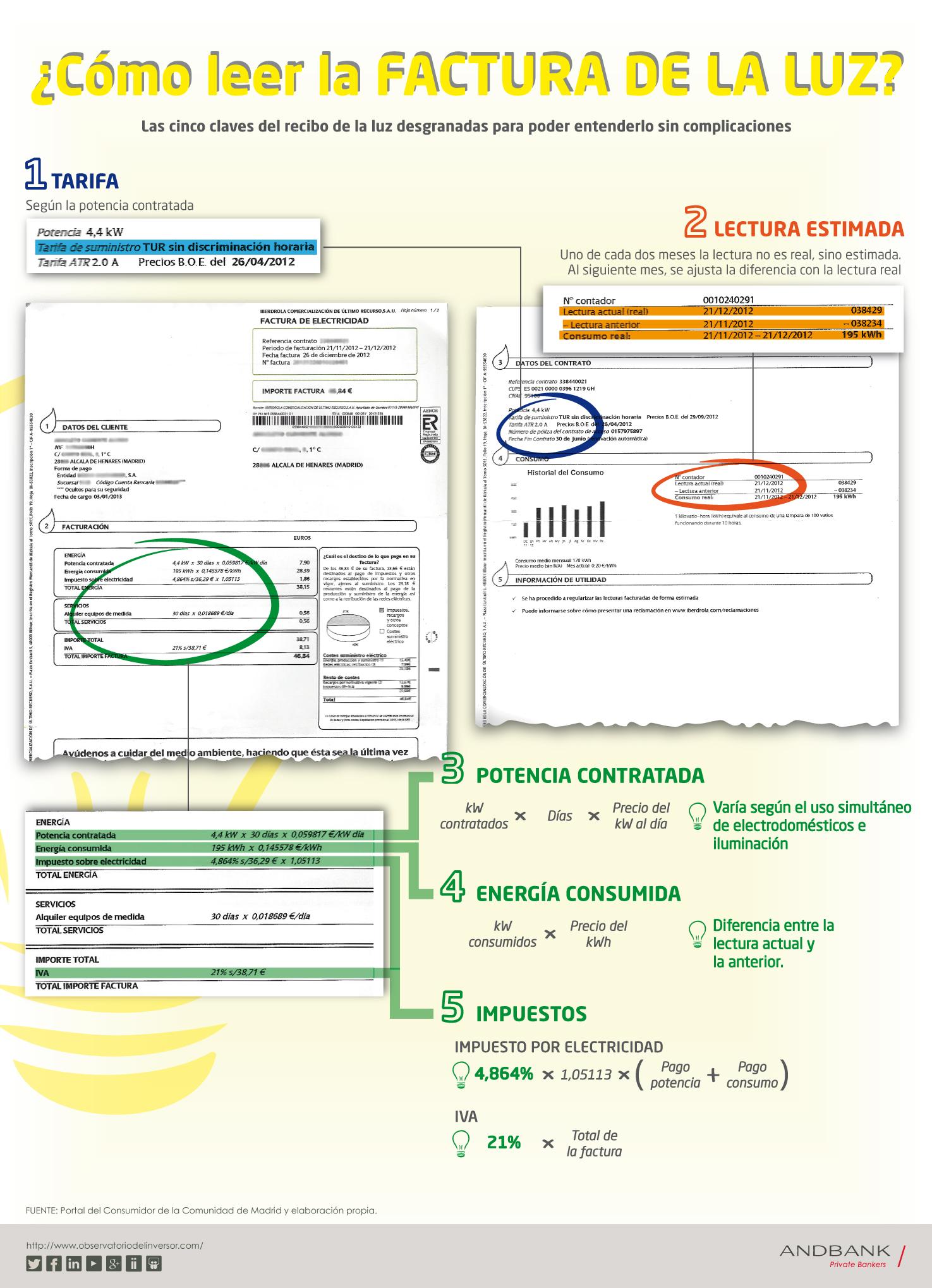 Andbank_infografía_factura_luz