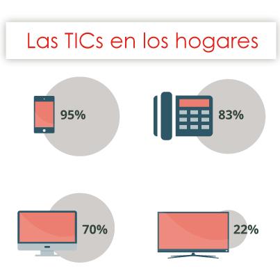 Infografía: ¿Utilizan las familias españolas en su día a día las Tecnologías de la Información y las Comunicaciones?