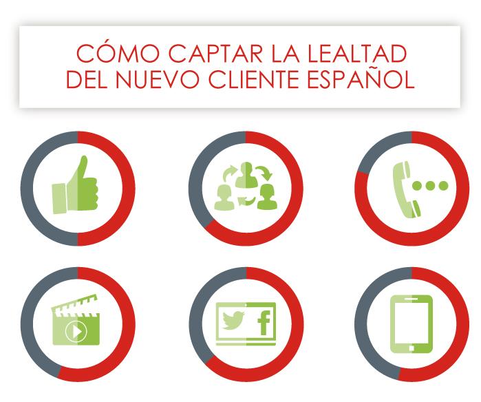 Infografía: Cómo captar la lealtad del nuevo cliente español