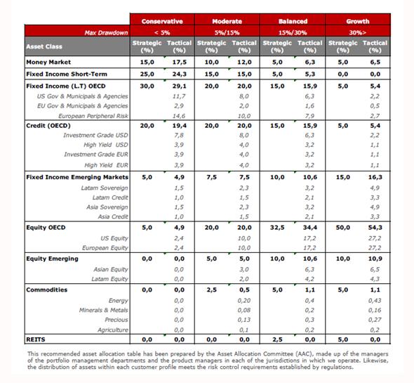Andbank tabla asignación activos inversión