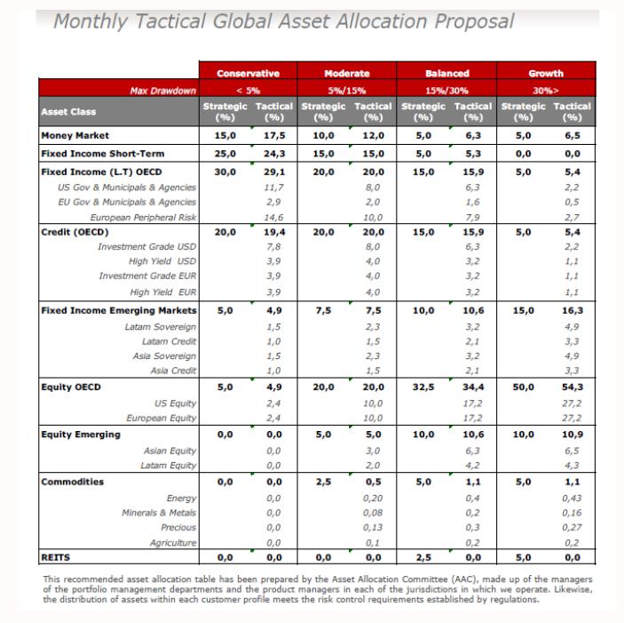 Andbank cuadro de propuesta de gestión de activos febrero 2016