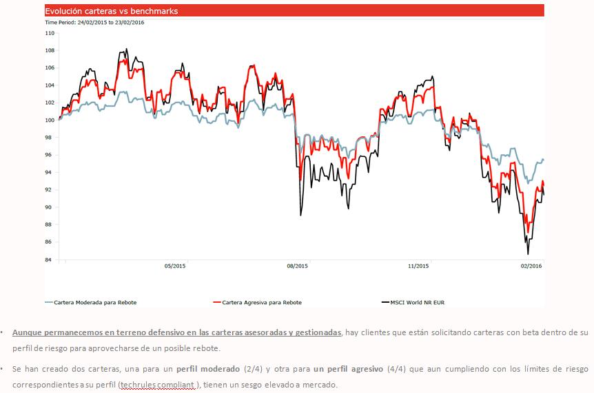 Andbank gráfico carteras de inversión