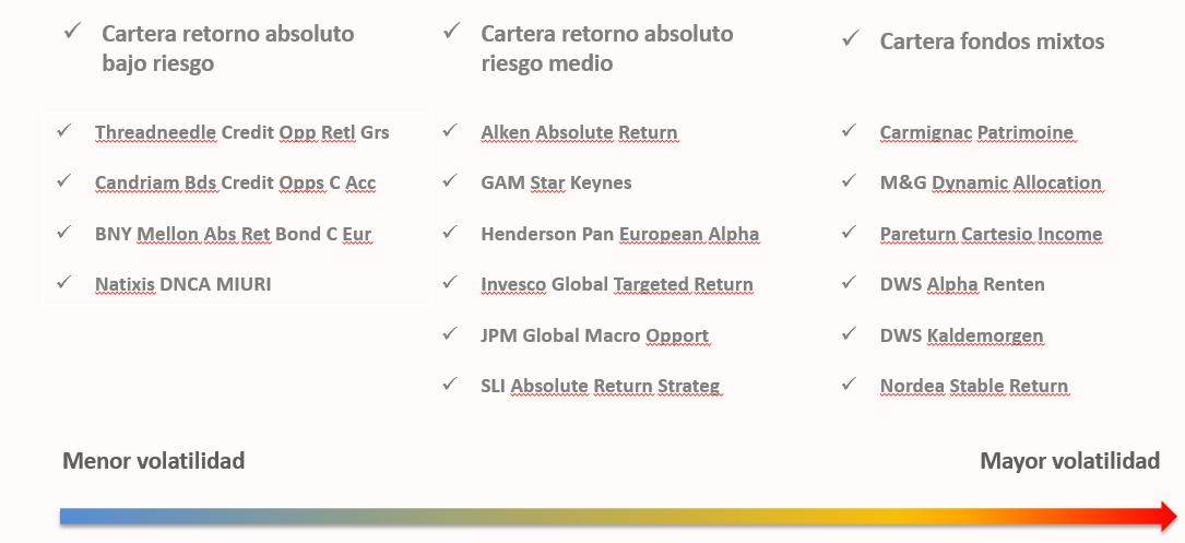 Andbank carteras fondos de inversión