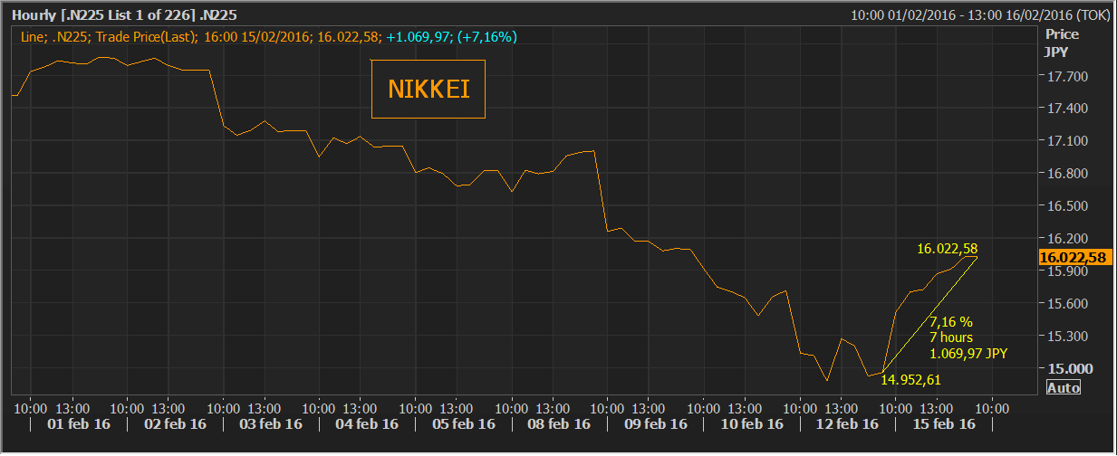 Andbank gráfico índice Nikkei Bolsa de Tokio
