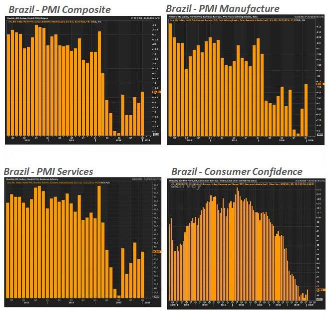 Andbank gráficos economía Brasil