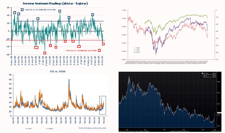 Andbank gráficos mercados financieros