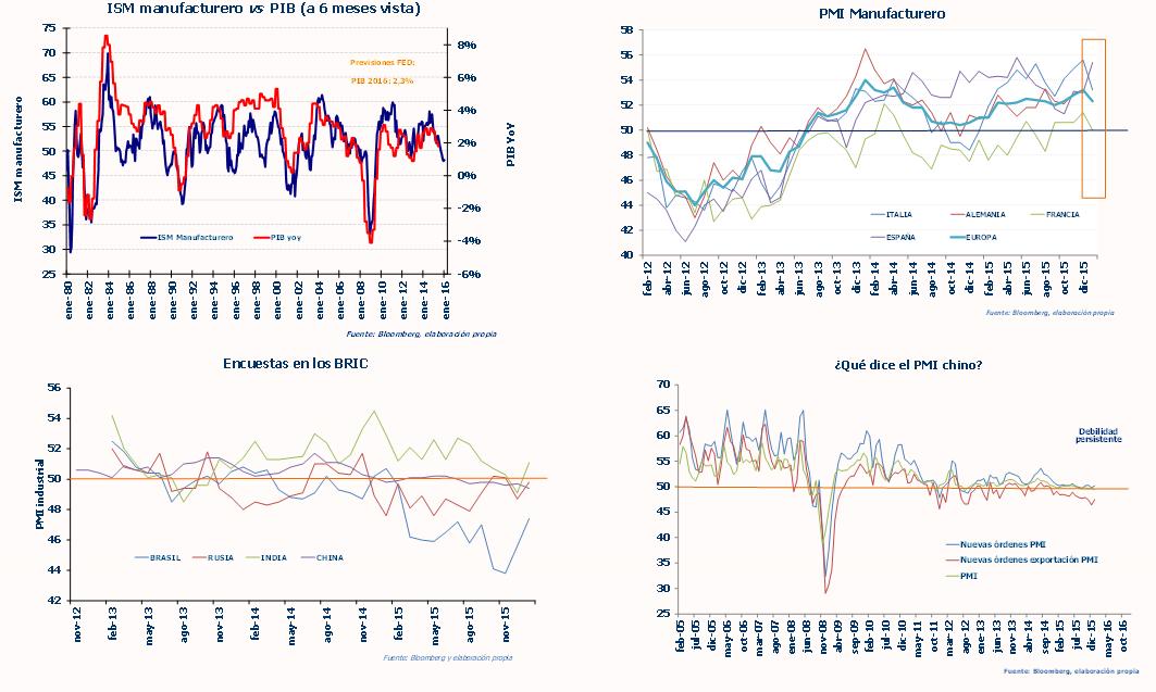 Andbank gráficos sector manufacturero