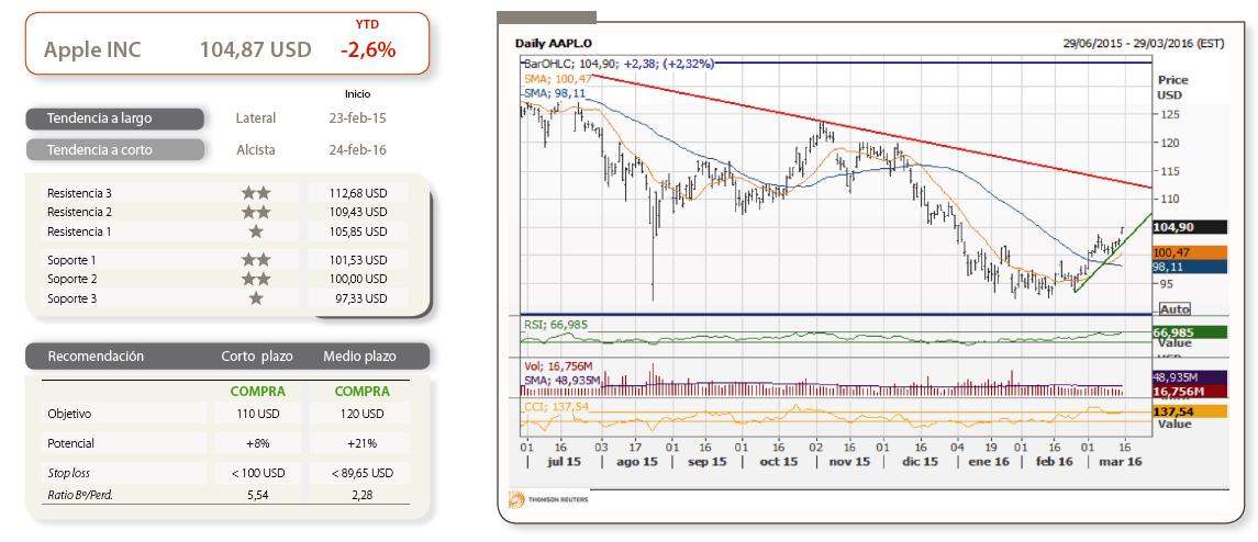 Andbank análisis técnico deApple