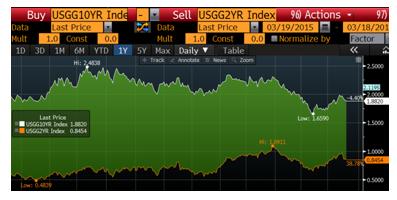 Andbank gráfico bono EEUU 2 años