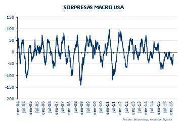Andbank gráfico datos macro