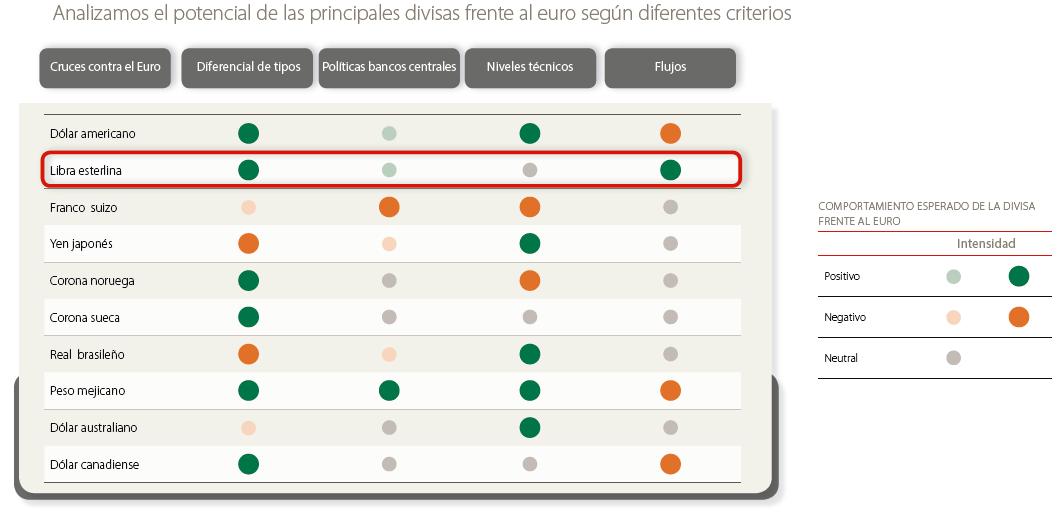 Andbank gráfico divisas