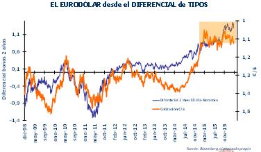 Andbank gráfico eurodólar