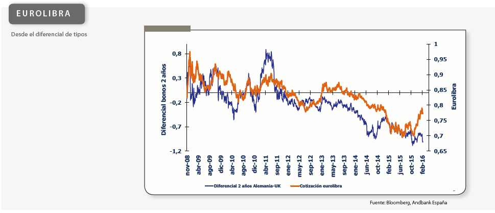 Andbank gráfico eurolibra