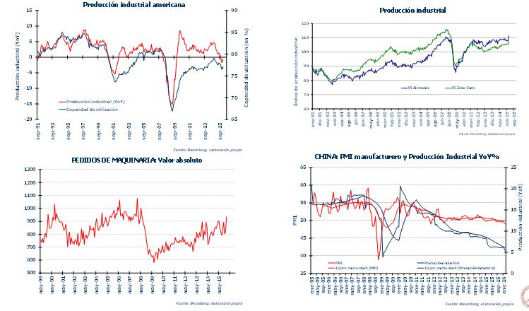 Andbank gráficos producción industrial