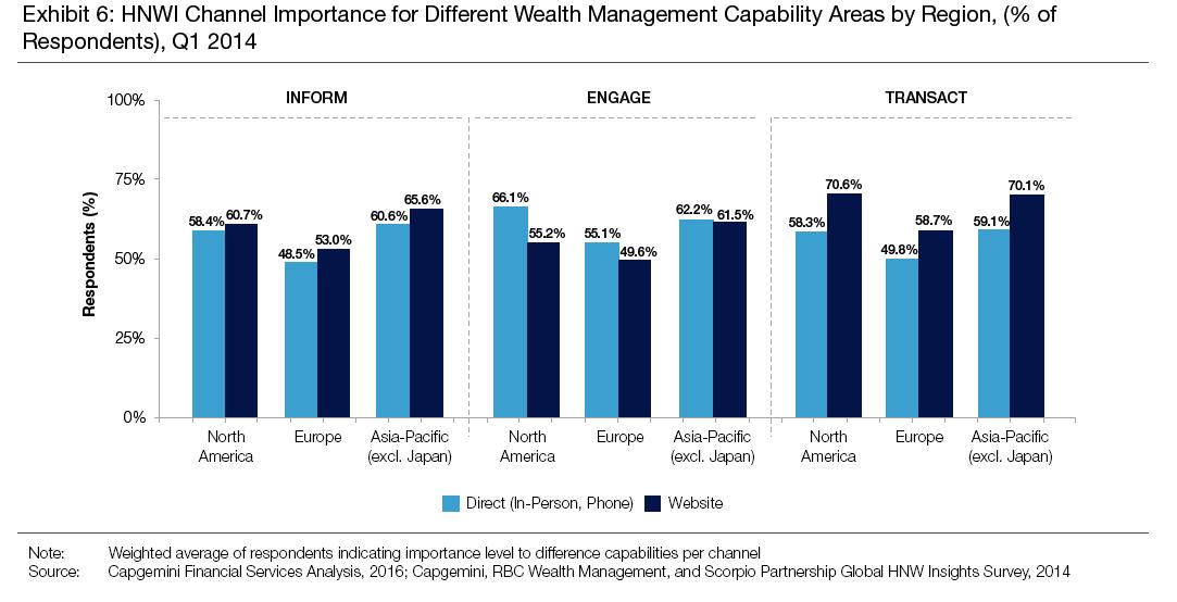 Gráfico preferencias trato personal o digital entre los inversores