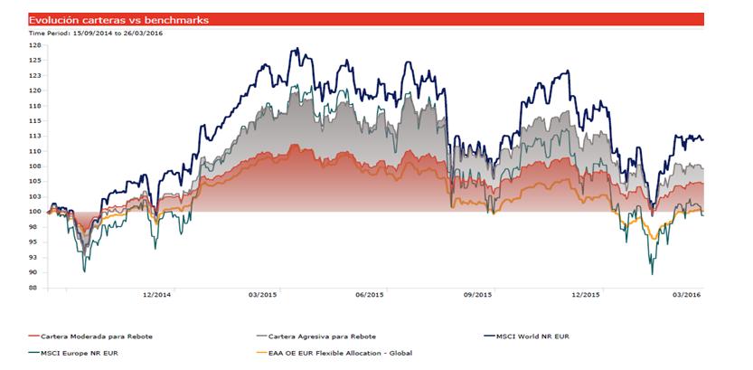 Andbank evolución carteras de inversión