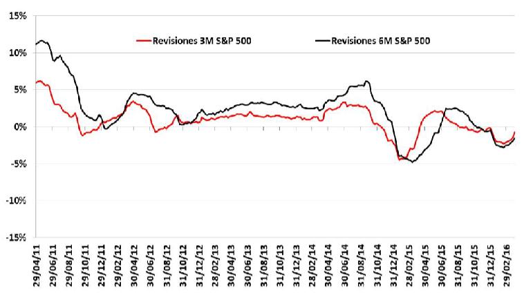 Escenario tras los detalles de las actas últimas reuniones de la Reserva Federal y el BCE- Informe de Estrategia Semanal