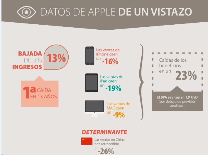 Infografía – Resultados de Apple, de un vistazo