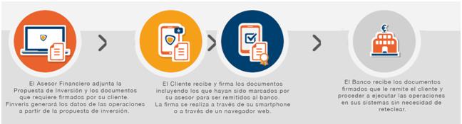 Andbank lanza el primer servicio para EAFIs que permite firmar documentos a través del smartphone