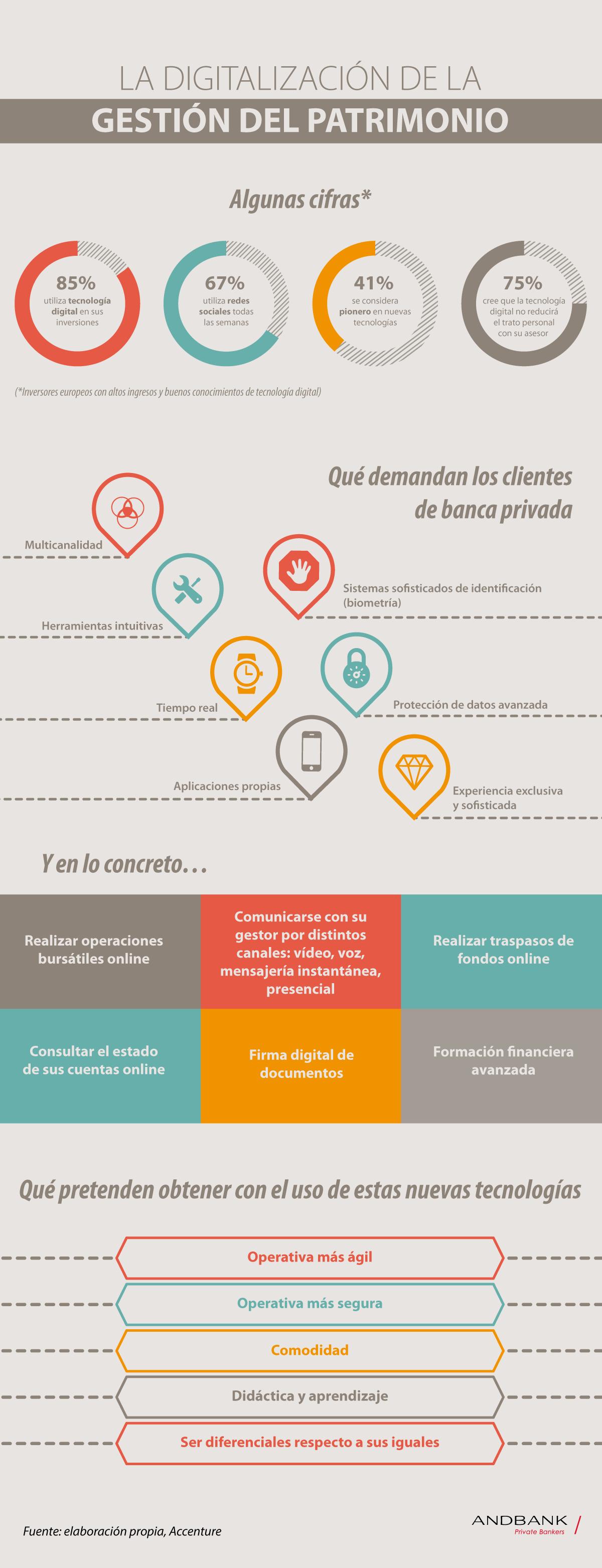 Andbank_infografia_herramientasdigitales_v4