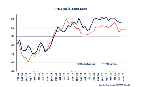 PMI zona euro