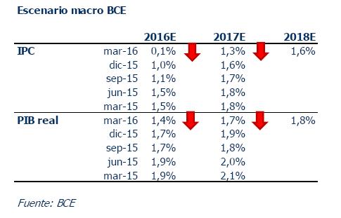 Informe Semanal Andbank: preparándonos para la cita con el BCE
