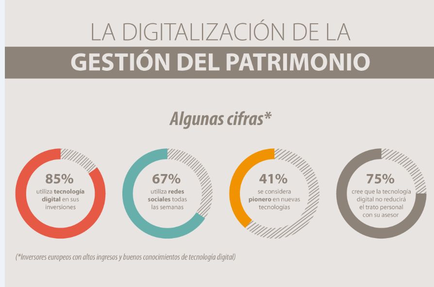 Infografía: La Digitalización de la Gestión del Patrimonio
