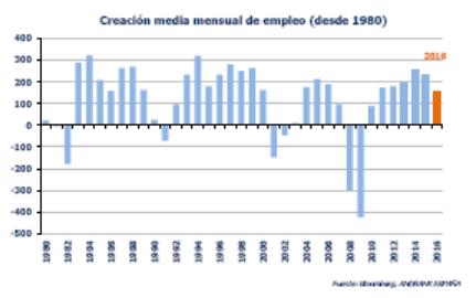 10001002003004001980198219841986198819901992199419961998200020022004200620082010201220142016Creación media mensual de empleo (desde 1980)