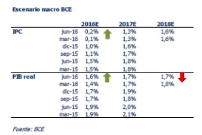 Previsión datos Macro para la zona euro del BCE