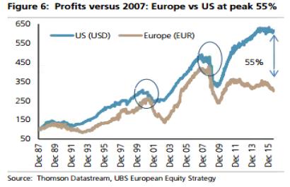 Andbank gráfico beneficios Europa y EEUU