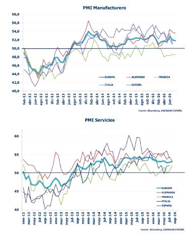 Andbank gráfico economía Eurozona